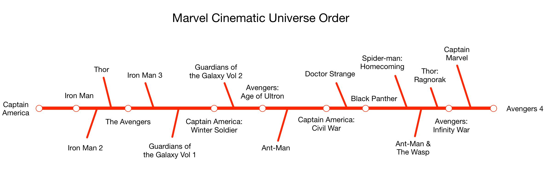 Geek Household Mcu Movie Viewing Order